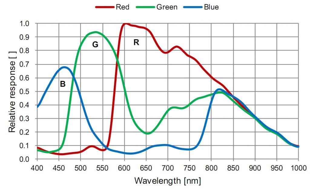 imx224-sensor-spectral-response-graph